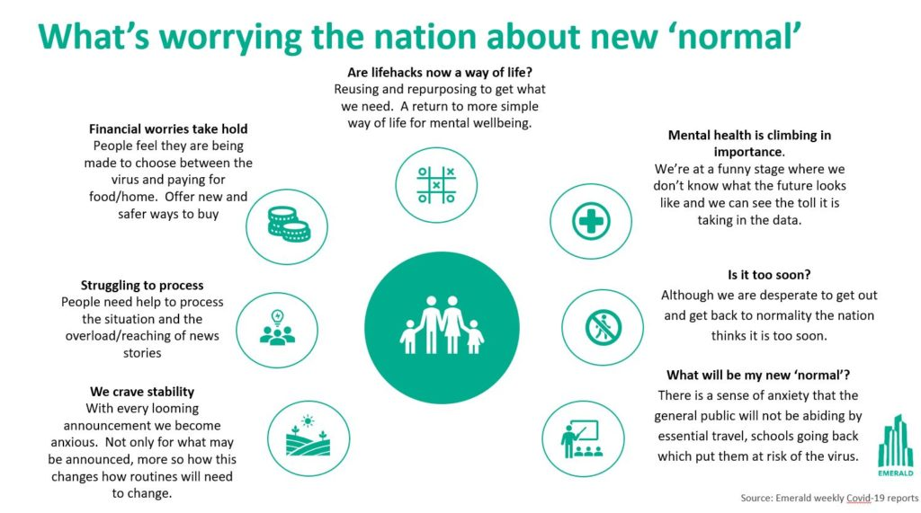 State of the Nation New Normal Worrying Social Listening