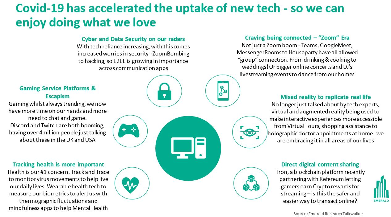 New tech trends - Covid accelerated uptake
